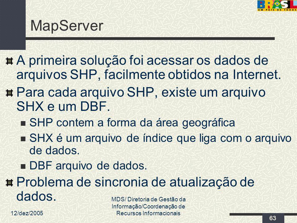 MapServer A primeira solução foi acessar os dados de arquivos SHP, facilmente obtidos na Internet.