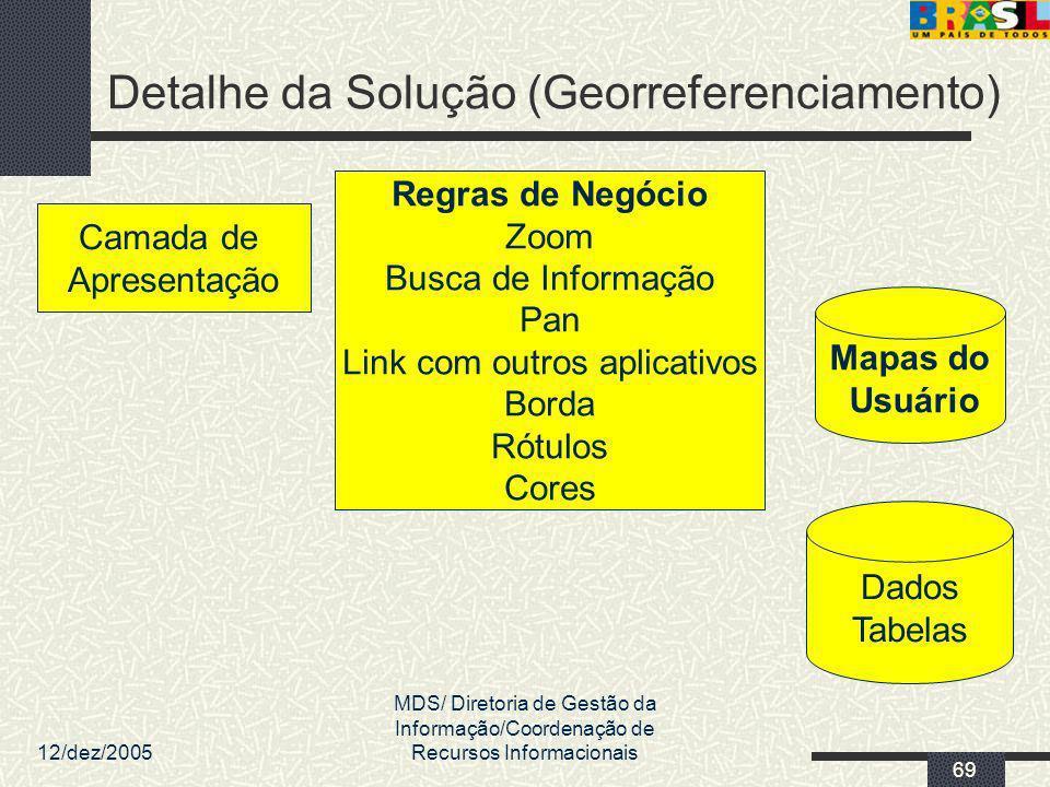 Detalhe da Solução (Georreferenciamento)