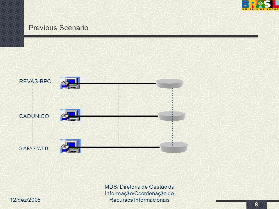 Previous Scenario REVAS-BPC CADUNICO
