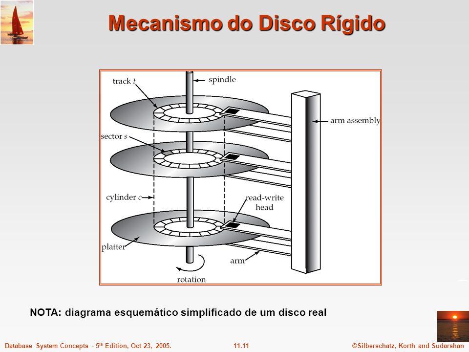 Mecanismo do Disco Rígido
