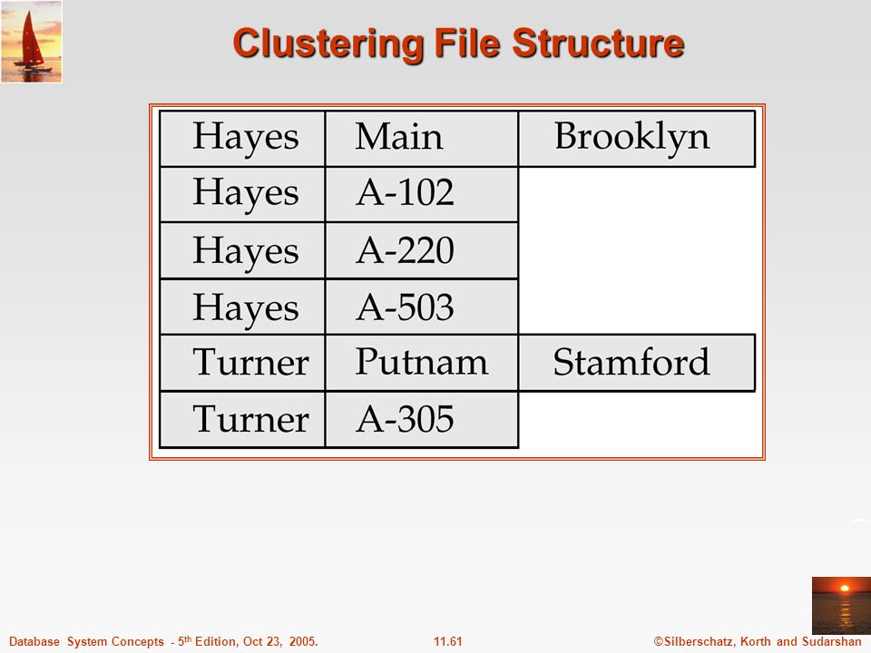 Clustering File Structure