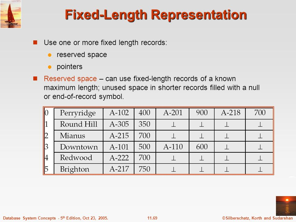 Fixed-Length Representation