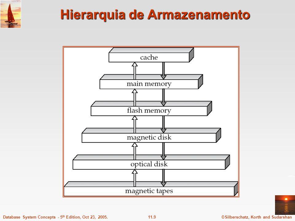 Hierarquia de Armazenamento