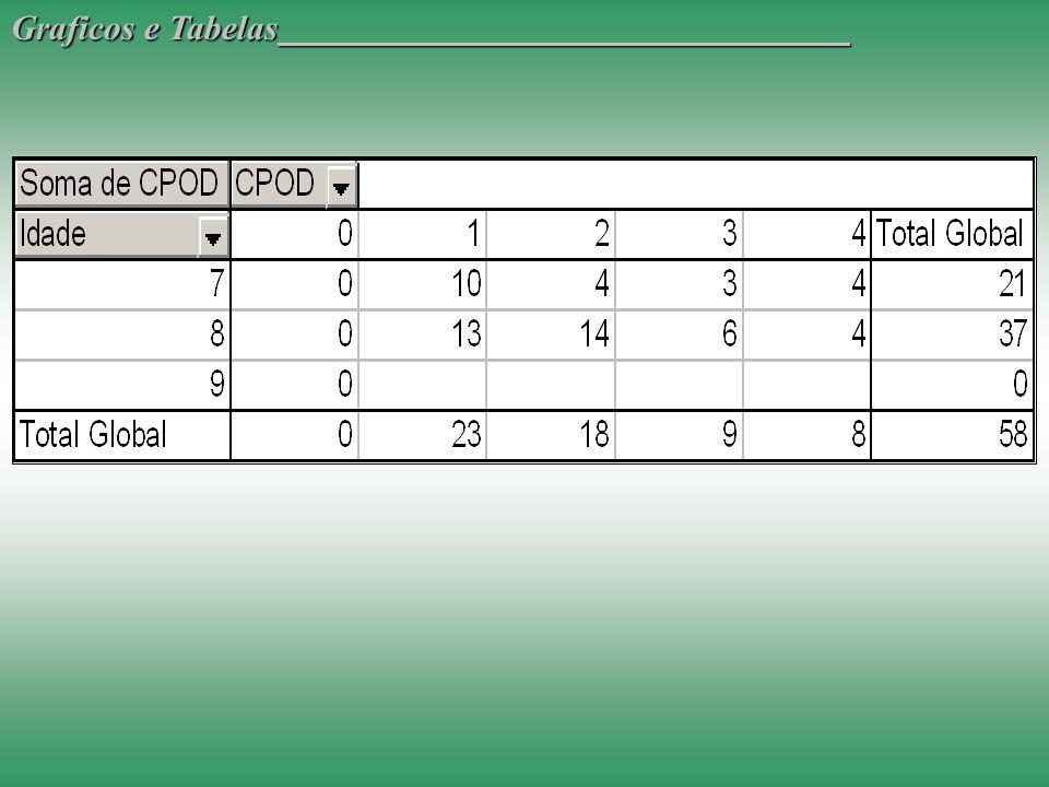 Graficos e Tabelas
