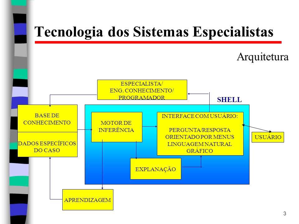 Tecnologia dos Sistemas Especialistas