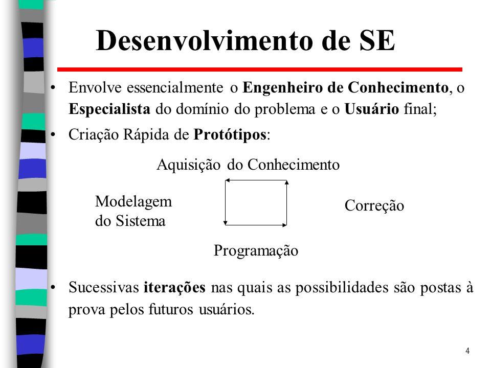 Desenvolvimento de SE Envolve essencialmente o Engenheiro de Conhecimento, o Especialista do domínio do problema e o Usuário final;