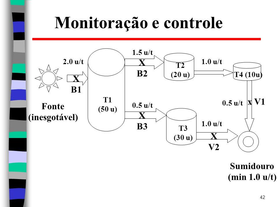 Monitoração e controle
