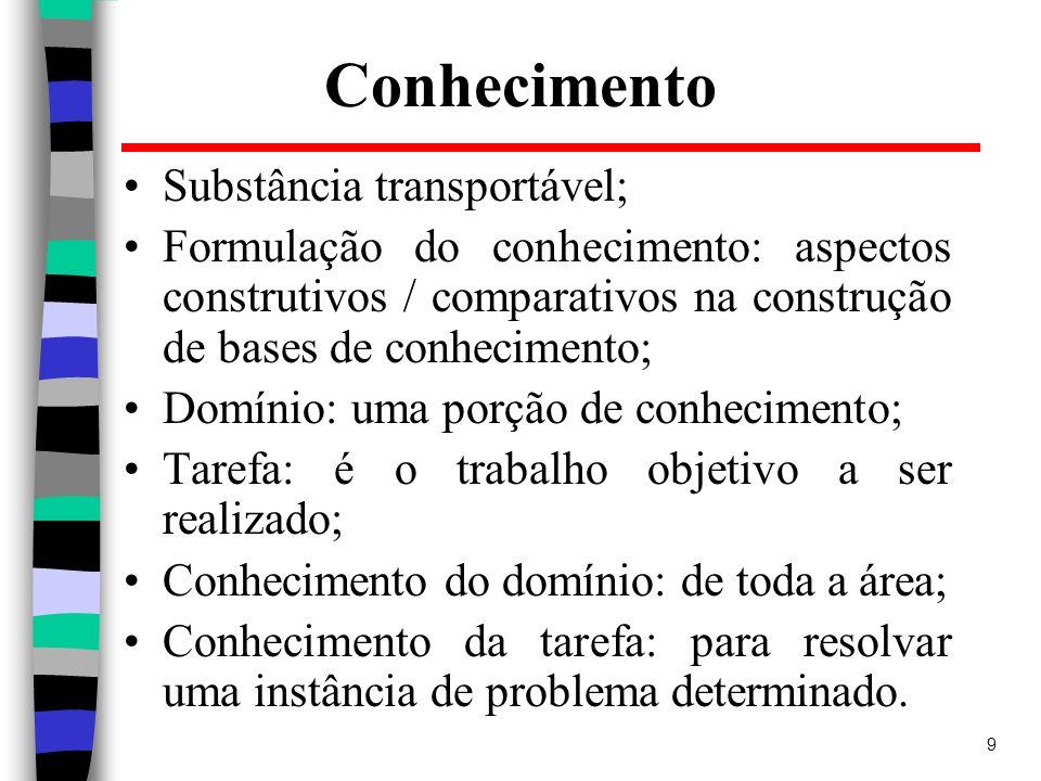 Conhecimento Substância transportável;