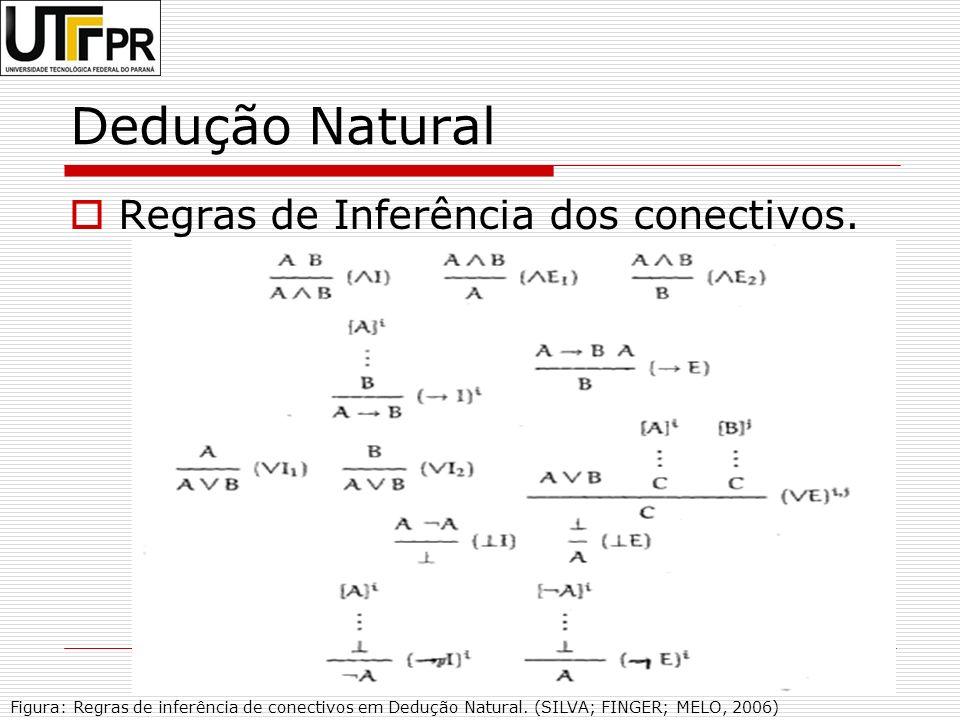 Dedução Natural Regras de Inferência dos conectivos.