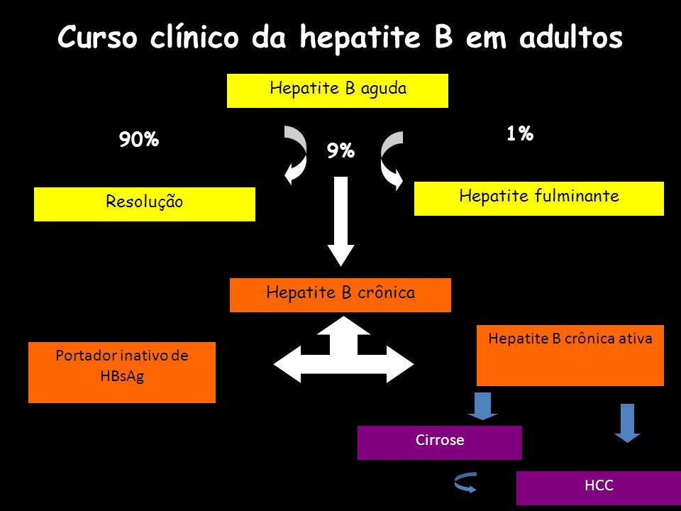 Curso clínico da hepatite B em adultos