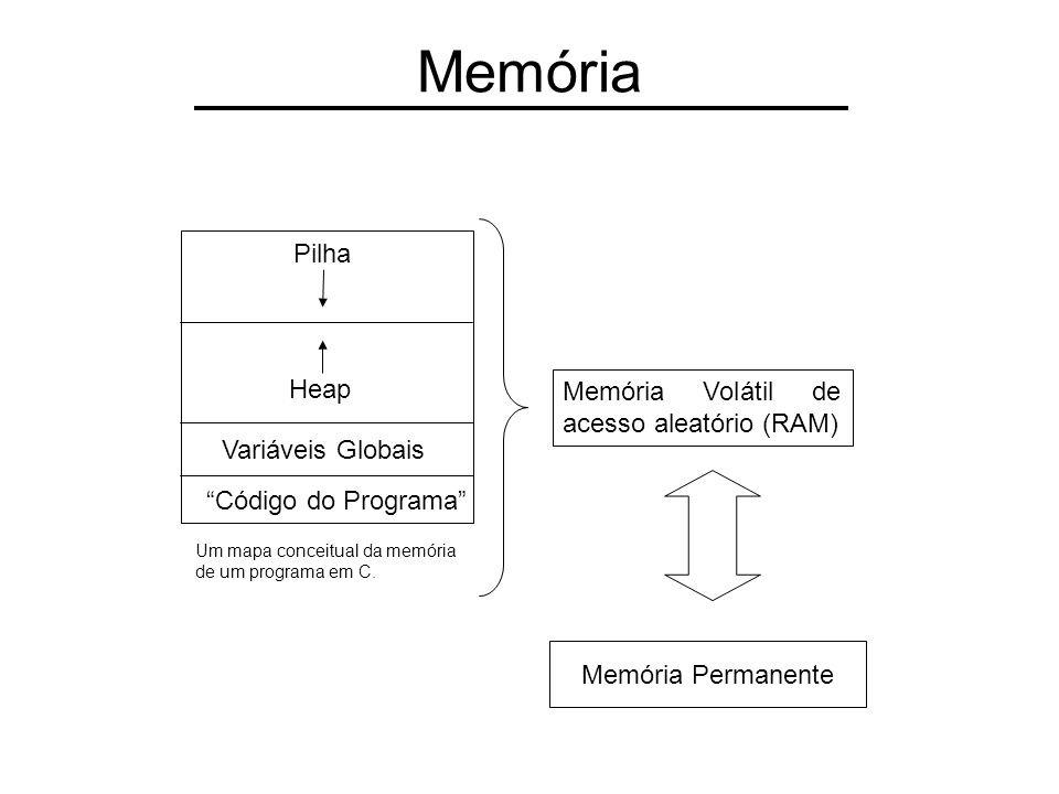 Memória Pilha Heap Memória Volátil de acesso aleatório (RAM)