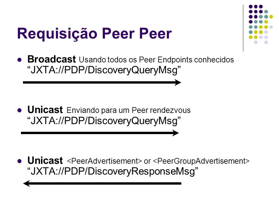 Requisição Peer Peer Broadcast Usando todos os Peer Endpoints conhecidos JXTA://PDP/DiscoveryQueryMsg