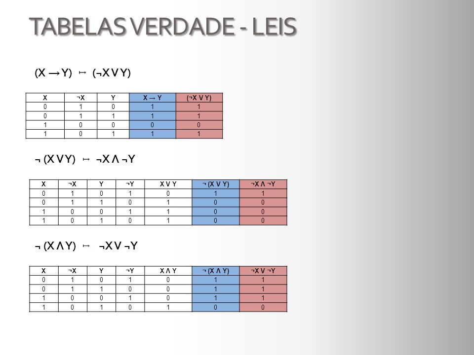 TABELAS VERDADE - LEIS (X → Y) (¬X V Y) ¬ (X V Y) ¬X Λ ¬Y