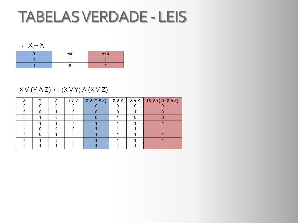 TABELAS VERDADE - LEIS ¬¬ X X X V (Y Λ Z) (X V Y) Λ (X V Z) X ¬X ¬¬X 1