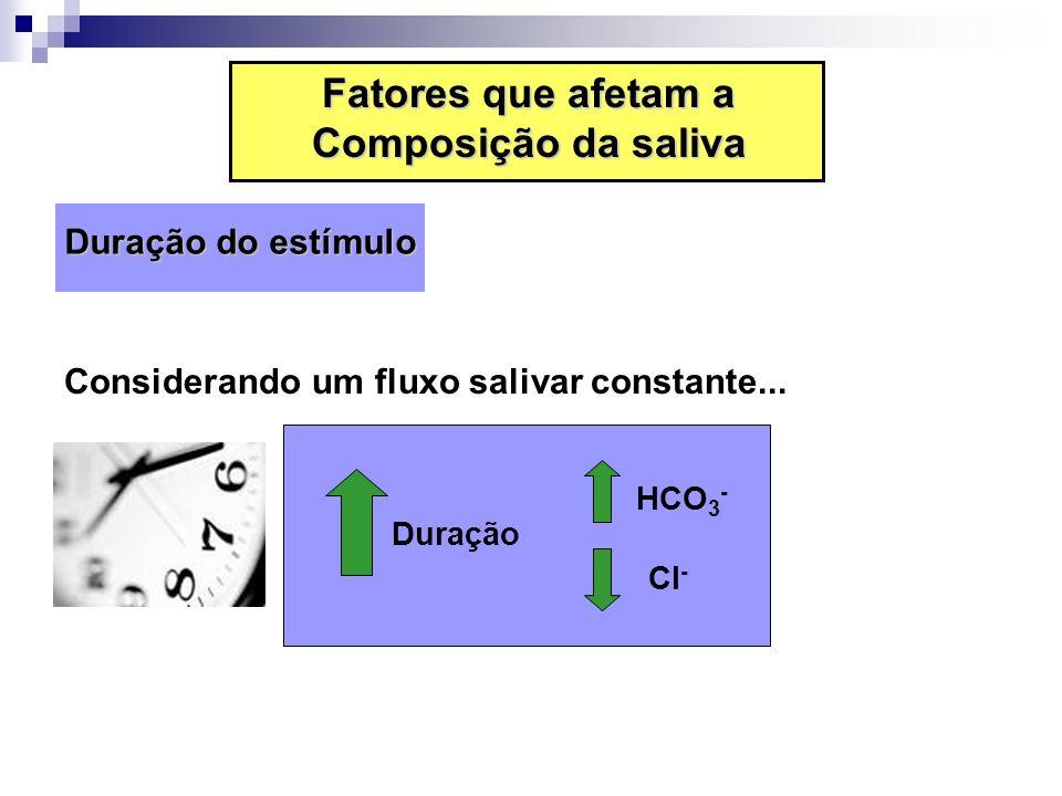 Fatores que afetam a Composição da saliva