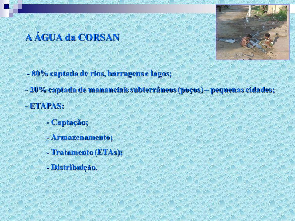 A ÁGUA da CORSAN - 80% captada de rios, barragens e lagos;