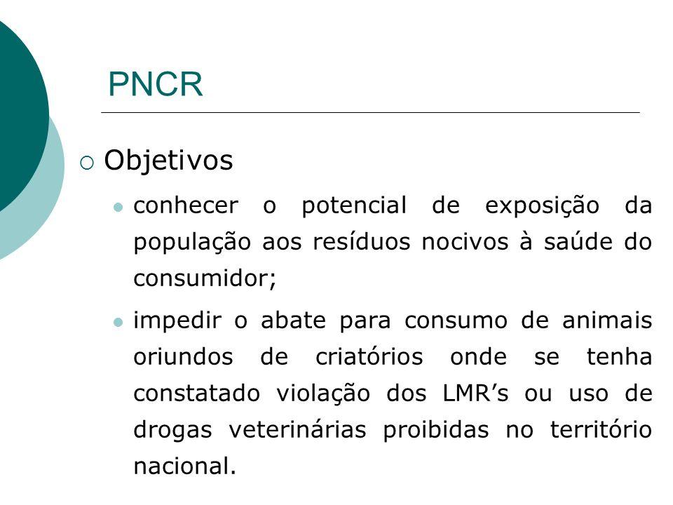 PNCR Objetivos. conhecer o potencial de exposição da população aos resíduos nocivos à saúde do consumidor;