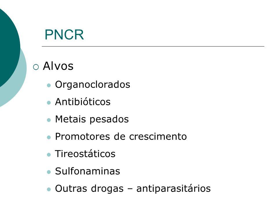 PNCR Alvos Organoclorados Antibióticos Metais pesados