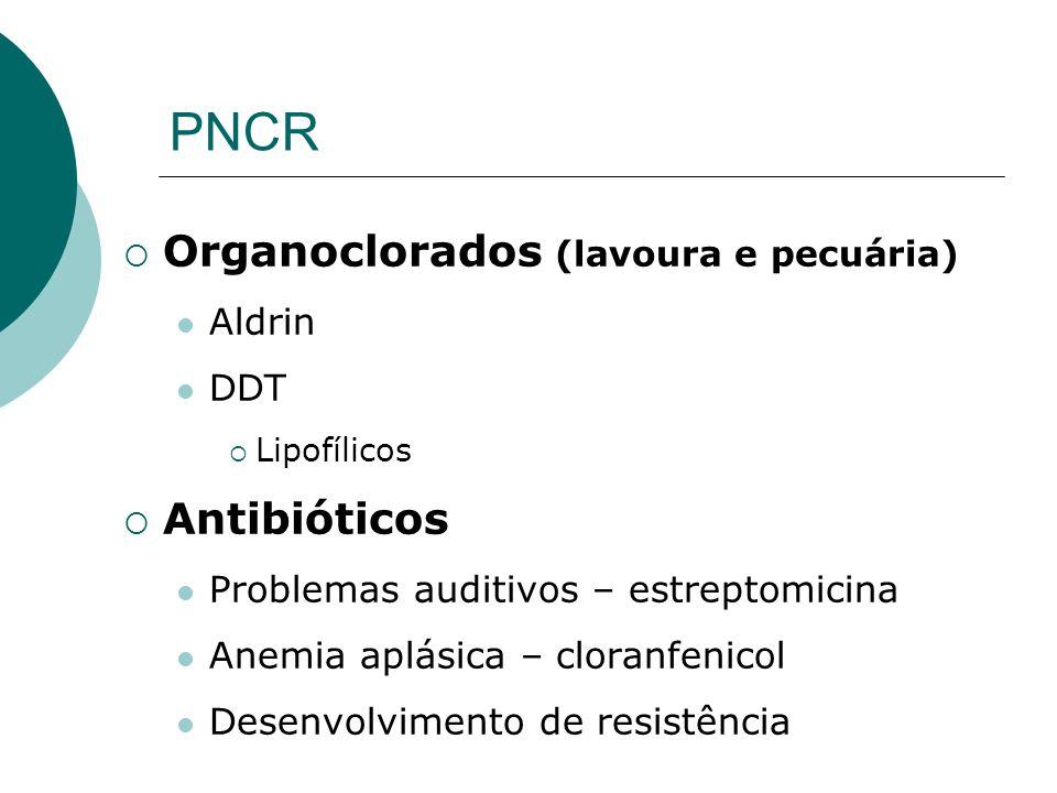 PNCR Organoclorados (lavoura e pecuária) Antibióticos Aldrin DDT