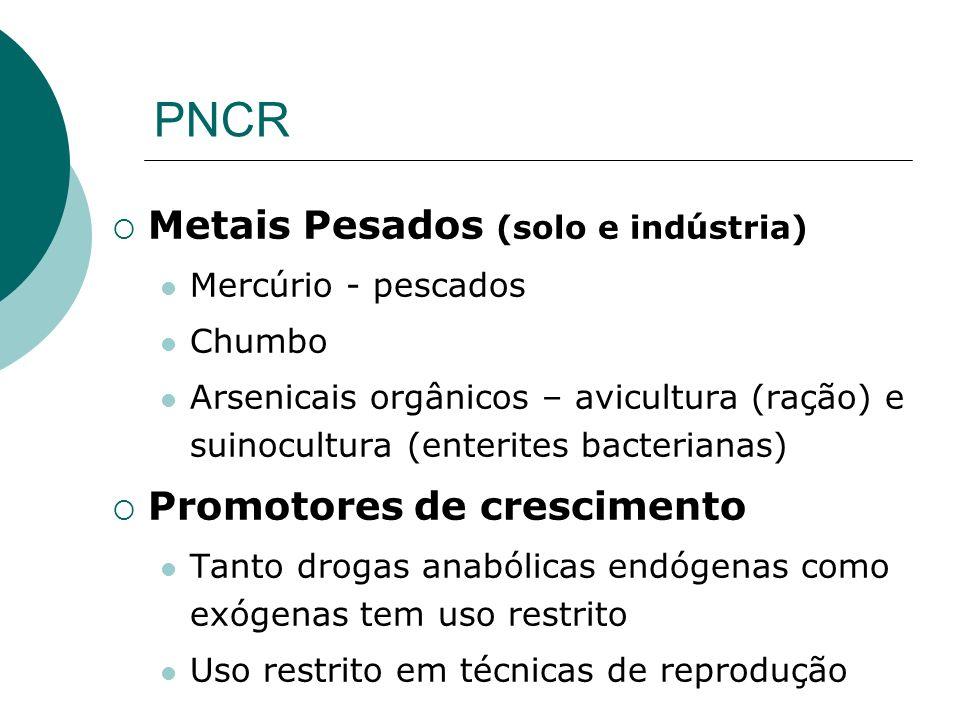PNCR Metais Pesados (solo e indústria) Promotores de crescimento