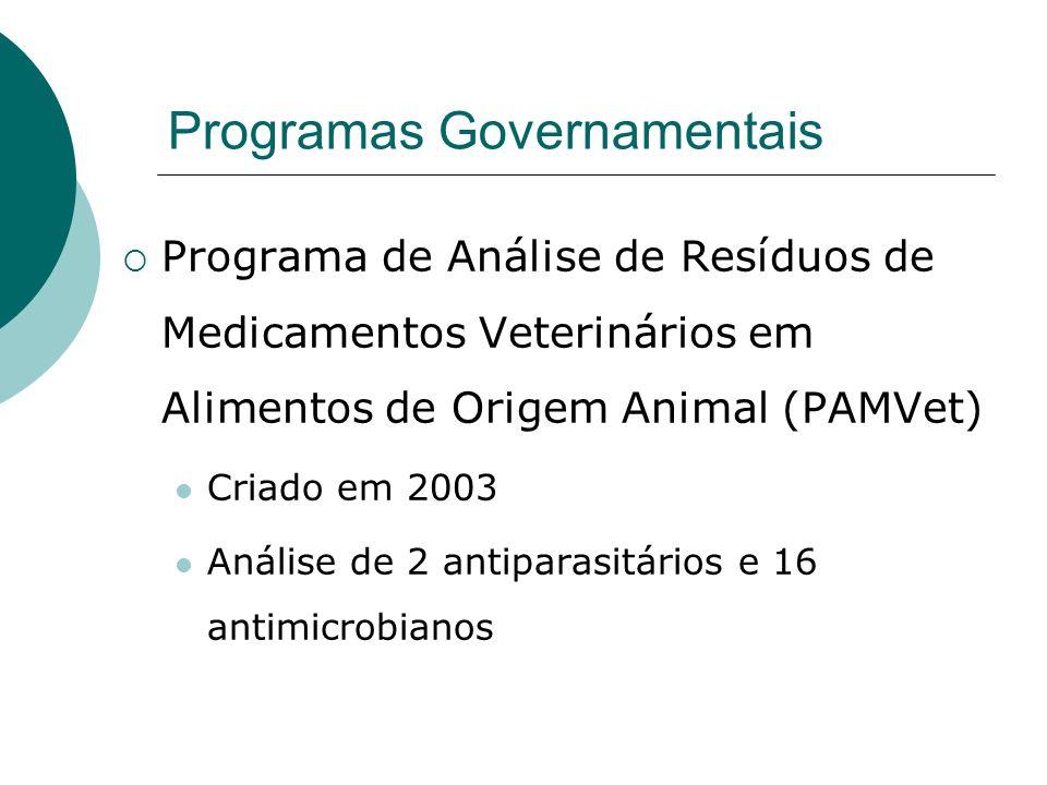 Programas Governamentais