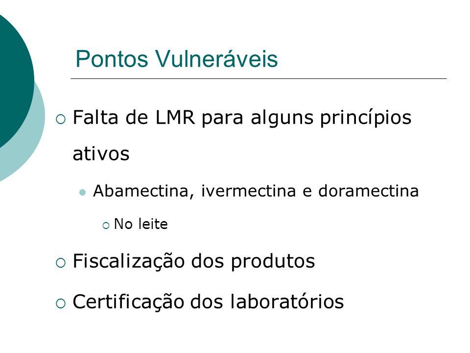 Pontos Vulneráveis Falta de LMR para alguns princípios ativos