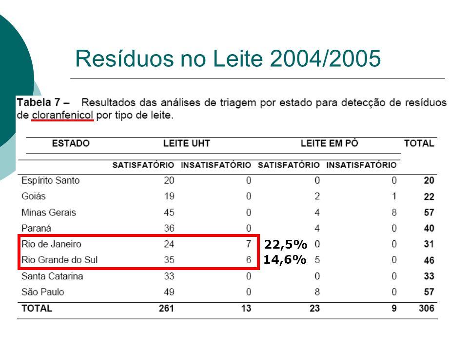 Resíduos no Leite 2004/2005 22,5% 14,6%