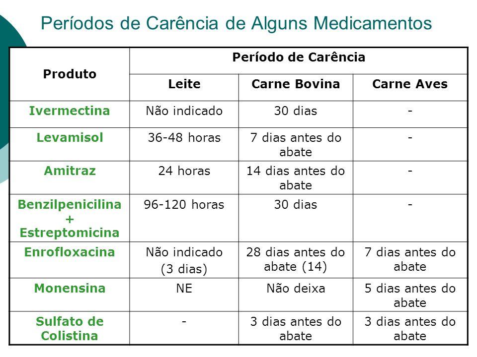 Períodos de Carência de Alguns Medicamentos