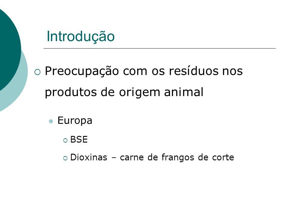 Introdução Preocupação com os resíduos nos produtos de origem animal
