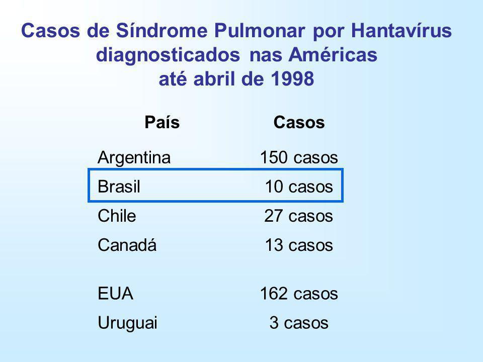 Casos de Síndrome Pulmonar por Hantavírus diagnosticados nas Américas