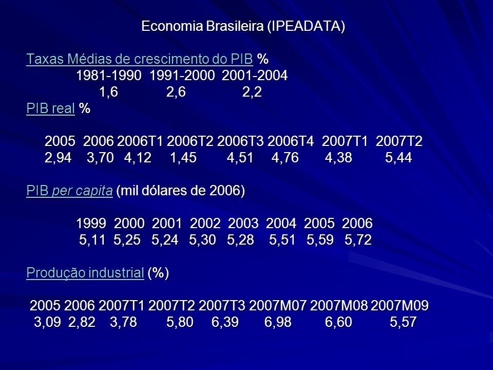 Economia Brasileira (IPEADATA)