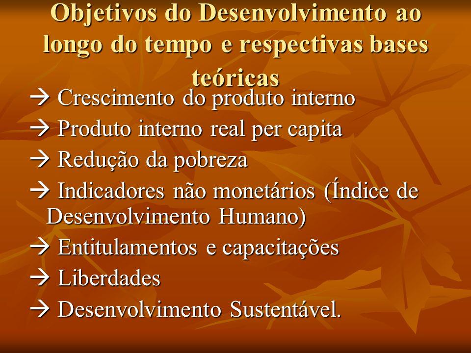 Objetivos do Desenvolvimento ao longo do tempo e respectivas bases teóricas