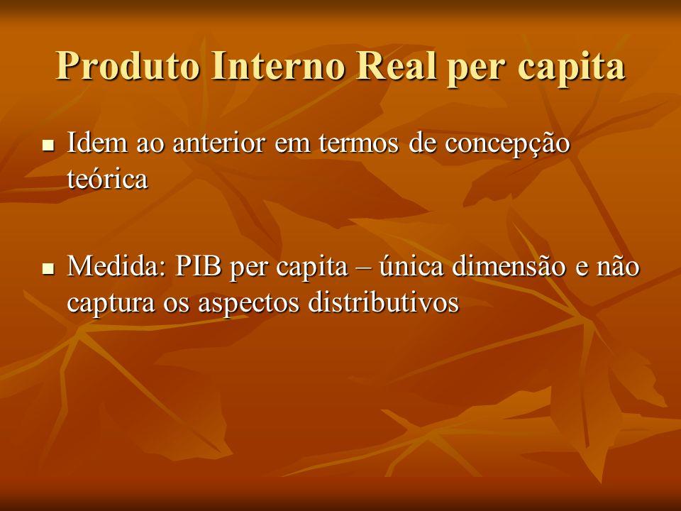 Produto Interno Real per capita