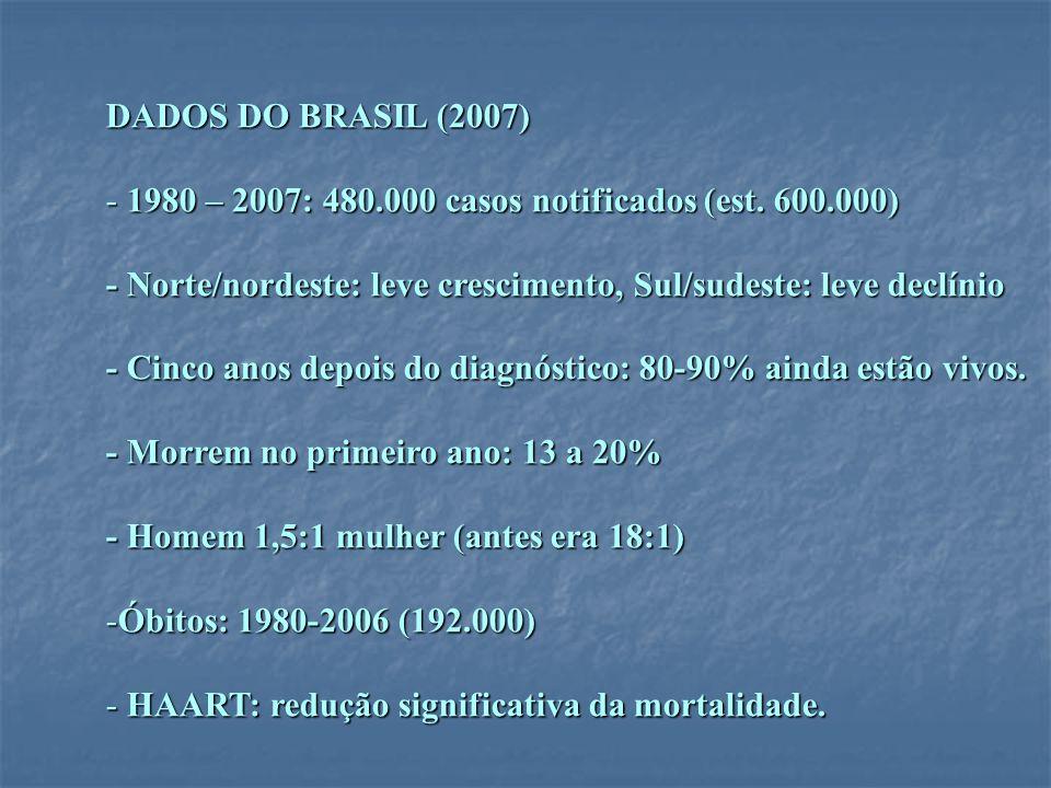 DADOS DO BRASIL (2007) 1980 – 2007: 480.000 casos notificados (est. 600.000) - Norte/nordeste: leve crescimento, Sul/sudeste: leve declínio.