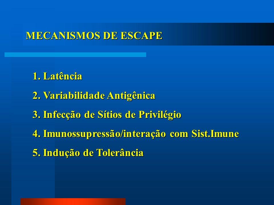 MECANISMOS DE ESCAPE1. Latência. 2. Variabilidade Antigênica. 3. Infecção de Sítios de Privilégio. 4. Imunossupressão/interação com Sist.Imune.