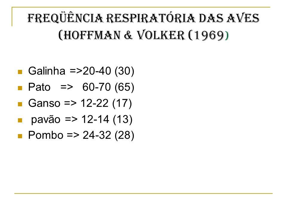 FREQÜÊNCIA RESPIRATÓRIA DAS AVES (Hoffman & Volker (1969)