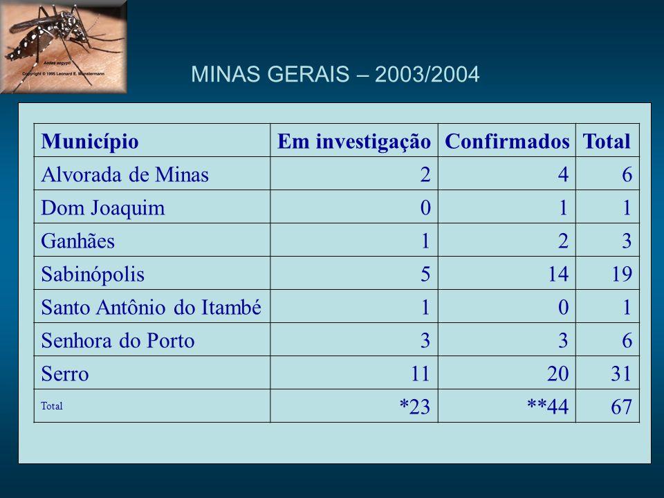MINAS GERAIS – 2003/2004Município. Em investigação. Confirmados. Total. Alvorada de Minas. 2. 4. 6.