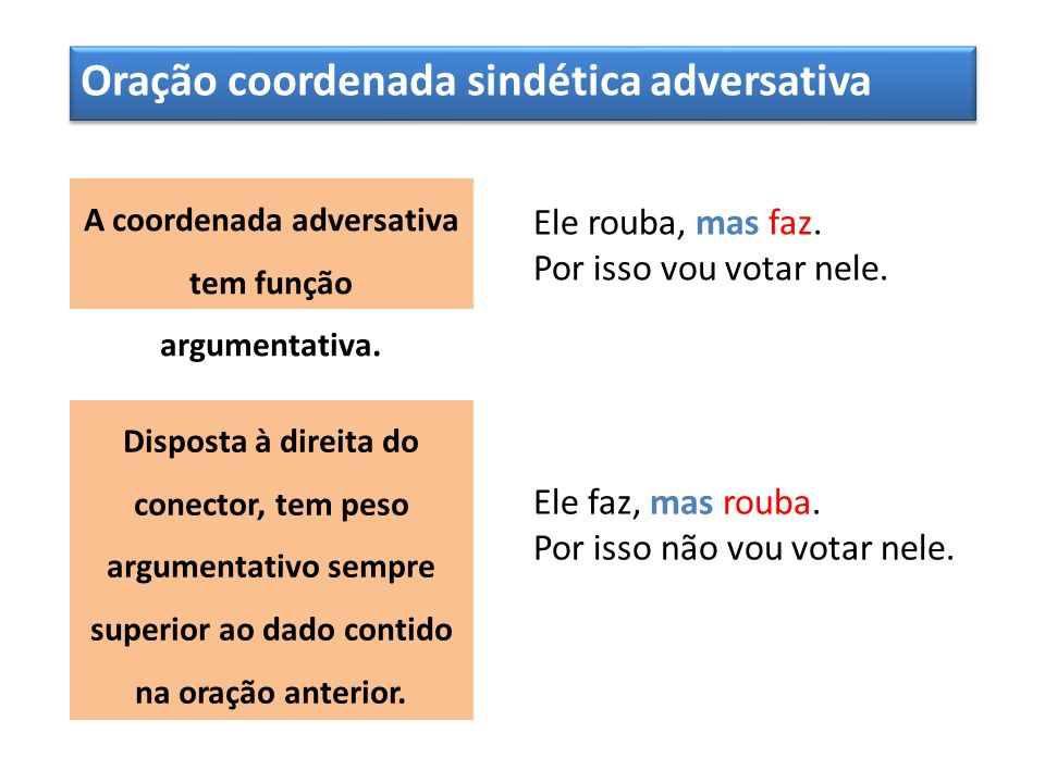 A coordenada adversativa tem função argumentativa.