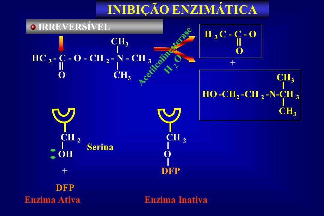INIBIÇÃO ENZIMÁTICA IRREVERSÍVEL H 3 C - C - O O CH3