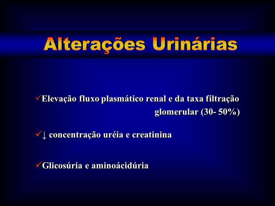 ↓ concentração uréia e creatinina
