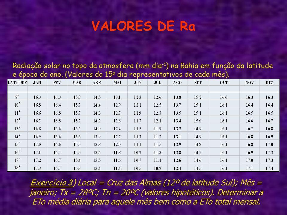 VALORES DE Ra