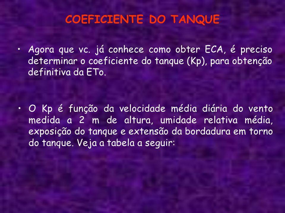 COEFICIENTE DO TANQUE Agora que vc. já conhece como obter ECA, é preciso determinar o coeficiente do tanque (Kp), para obtenção definitiva da ETo.