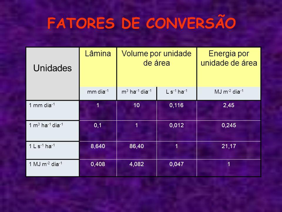 FATORES DE CONVERSÃO Unidades Lâmina Volume por unidade de área