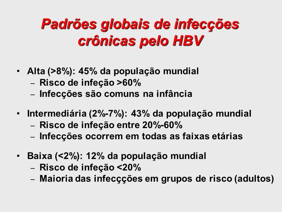 Padrões globais de infecções crônicas pelo HBV