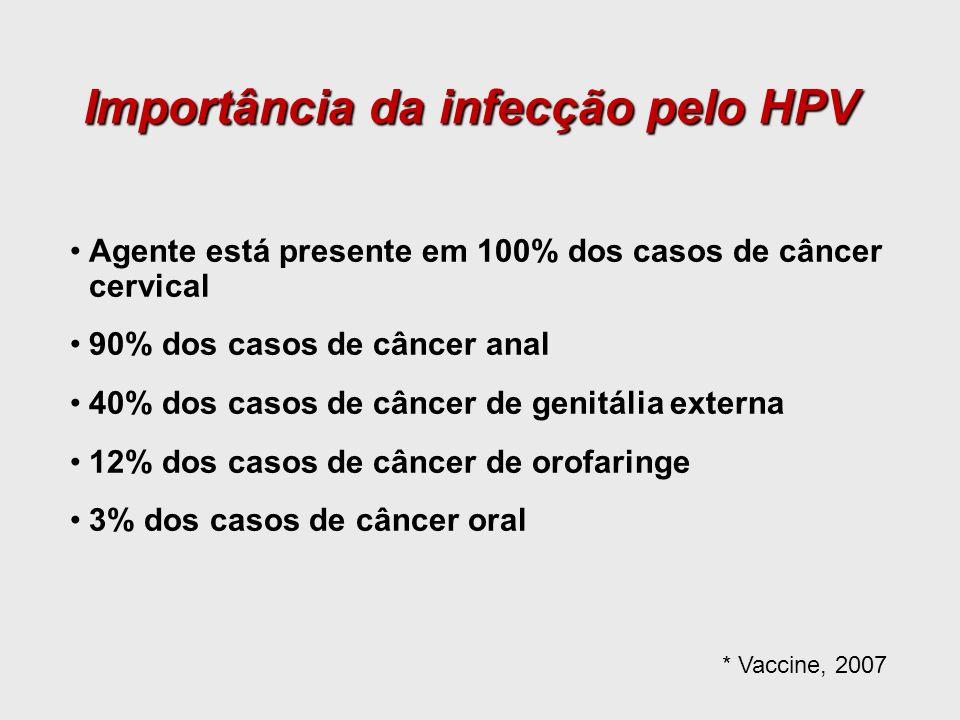 Importância da infecção pelo HPV