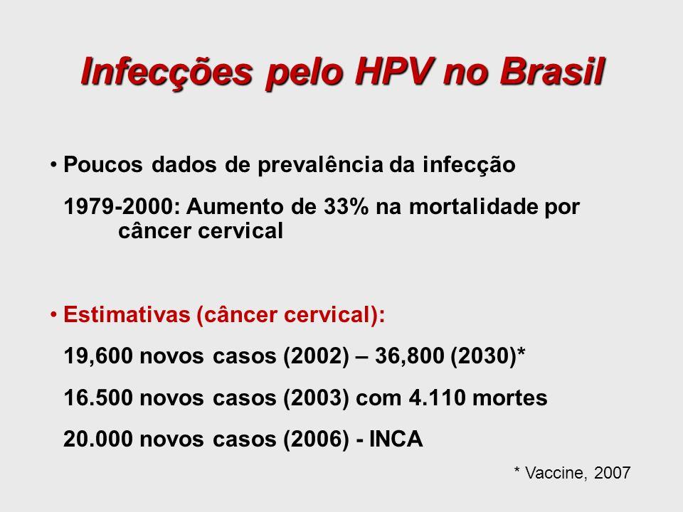 Infecções pelo HPV no Brasil