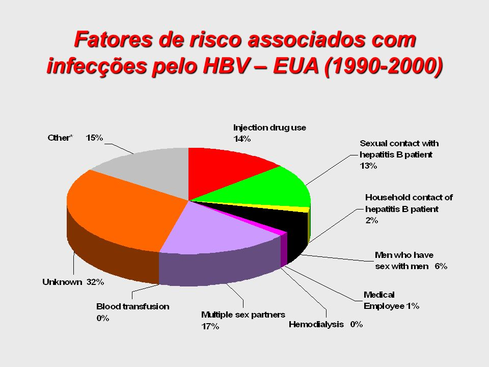 Fatores de risco associados com infecções pelo HBV – EUA (1990-2000)