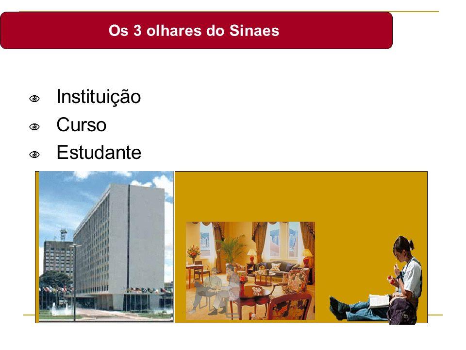 Os 3 olhares do Sinaes Instituição Curso Estudante