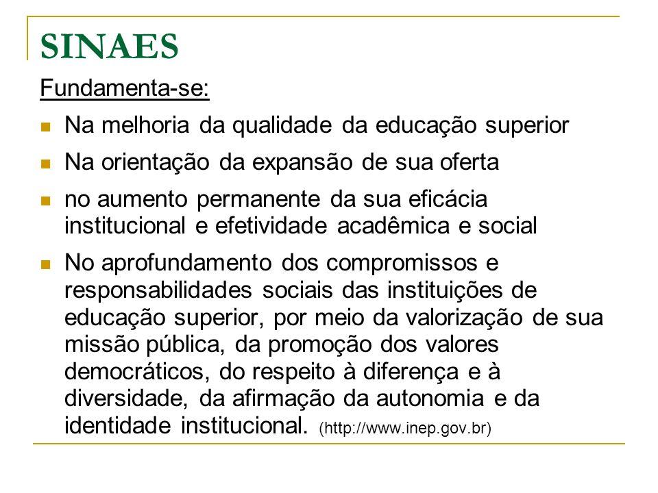 SINAES Fundamenta-se: Na melhoria da qualidade da educação superior