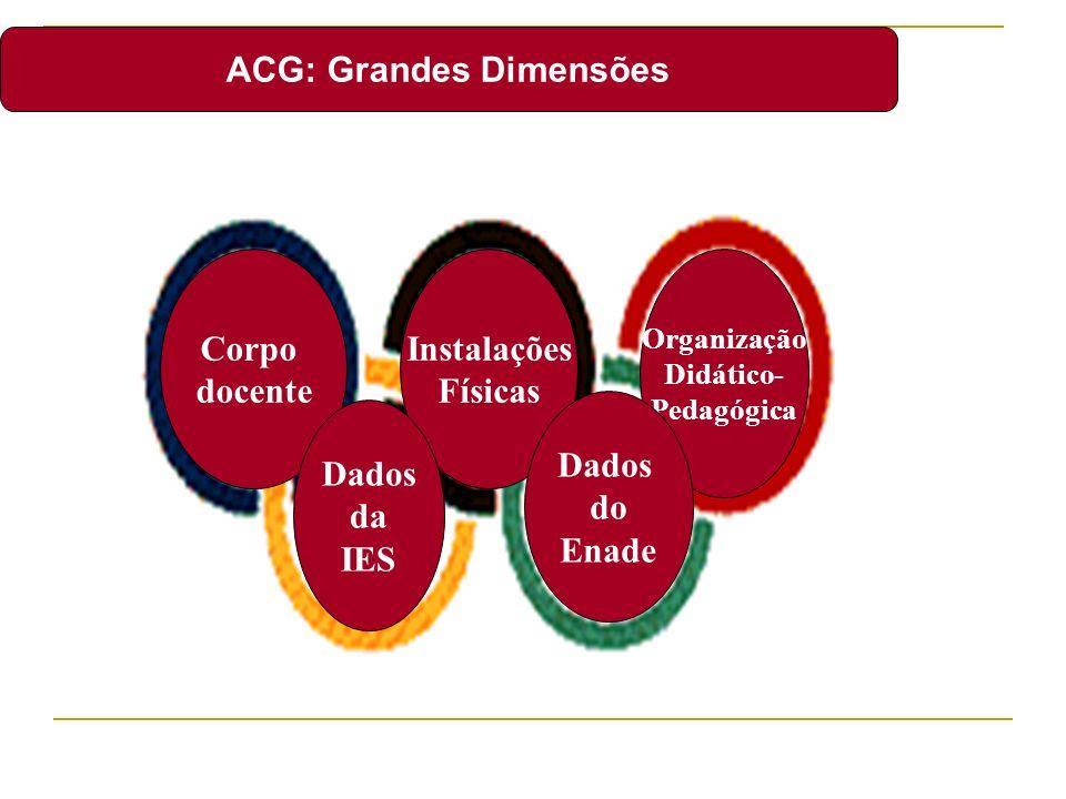 ACG: Grandes Dimensões